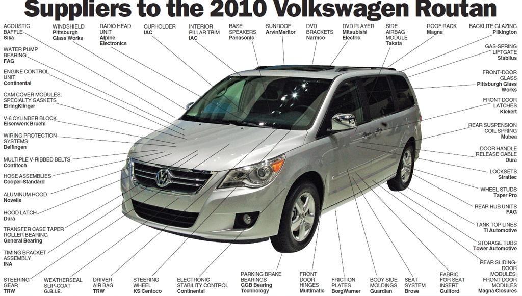 parts of the car | Best Cars Modified Dur A Flex