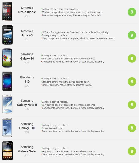 iFixit Smartphone Repairability