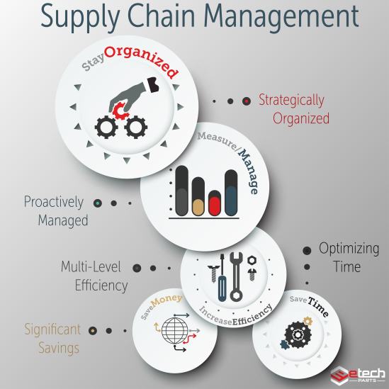 Supply Chain Management-01