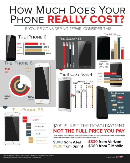 How Much Does Your Phone Cost